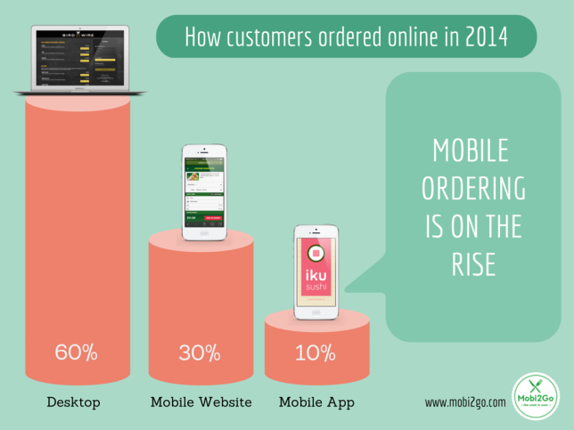 How customers ordered in 2014 (3)