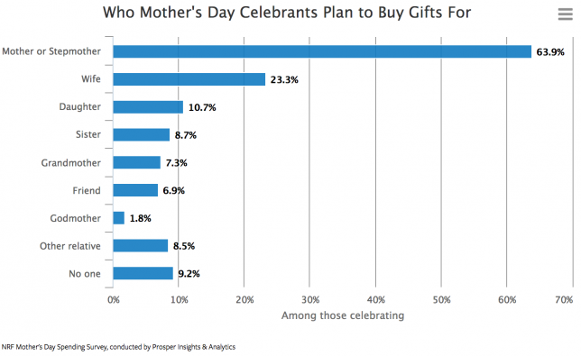 10 mother s day ideas to implement in your retail business vend