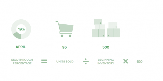 Retail metrics 14 essential kpis for tracking your business sell through is the percentage of units sold versus the number of units that were available to be sold its expressed in percentage form using the formula fandeluxe Gallery